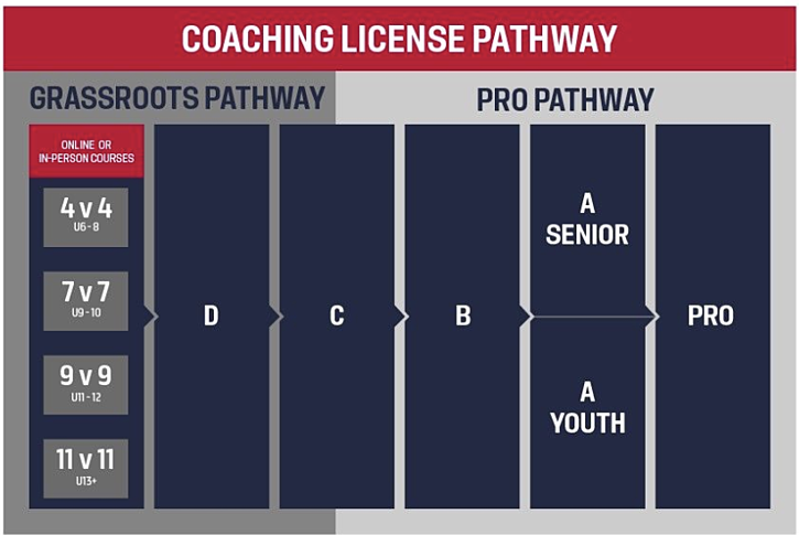 Coaching License Pathway